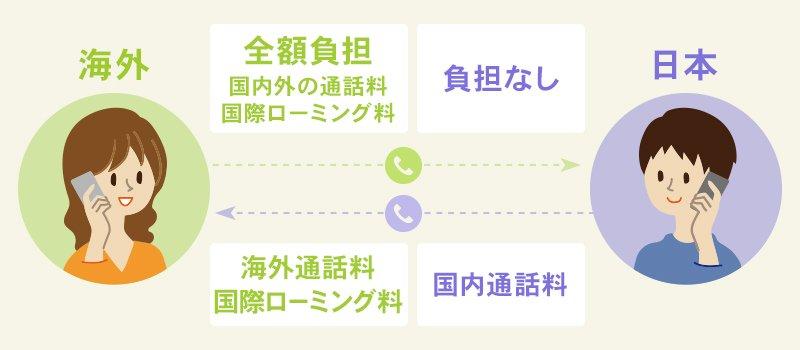国際音声通話ローミングを使用する