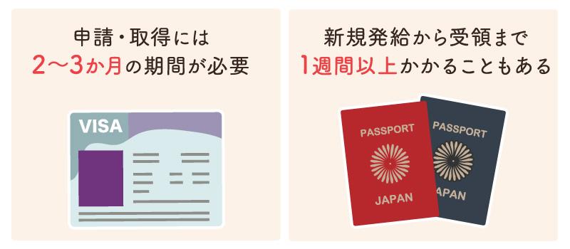 ビザ・パスポートの申請